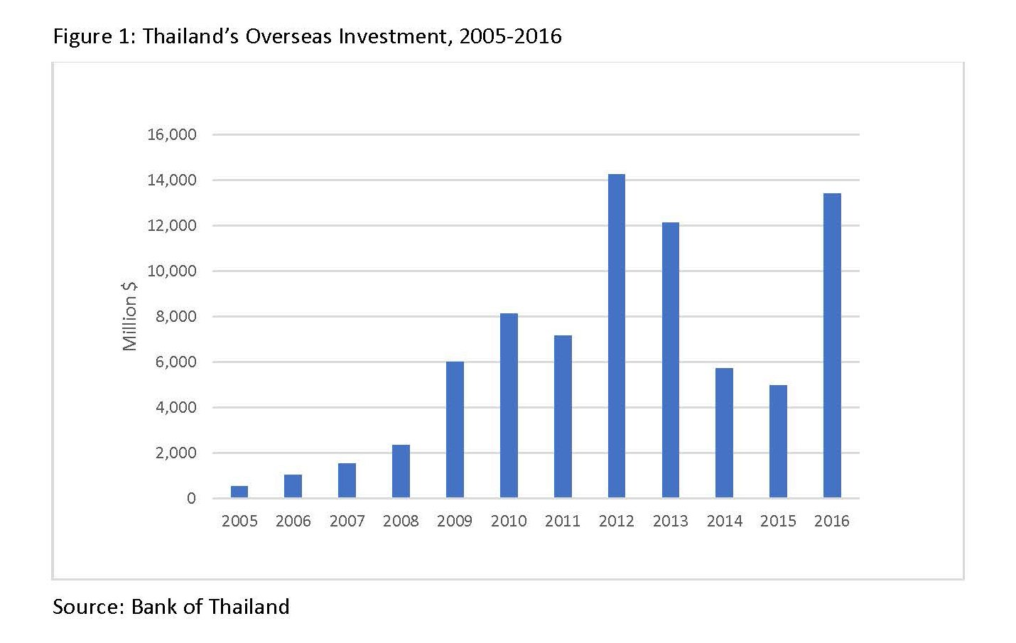 Growth In Thai Overseas Investment A Look At The Numbers Amcham 09 2012 Electrical Technology Basic Important Formulas For Thailand Developing Country Upper Middle Income Level It Is Economy To Move Up Development Ladder And Become